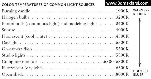 ترفند های رندر Vray Irradiance Map - Light Cache