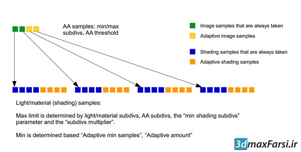 آموزش آشنایی با الگوریتم سمپل گیری پلاگین ویری Vray 3 adaptive engine