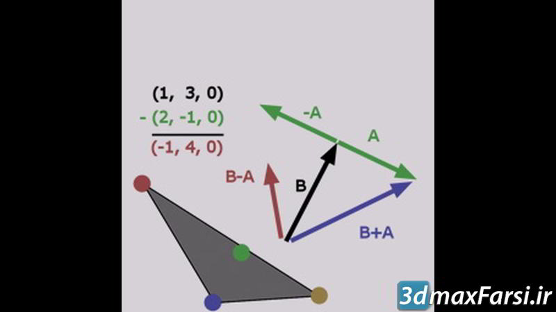 دانلود آموزش CGCircuit – Applied 3d Math